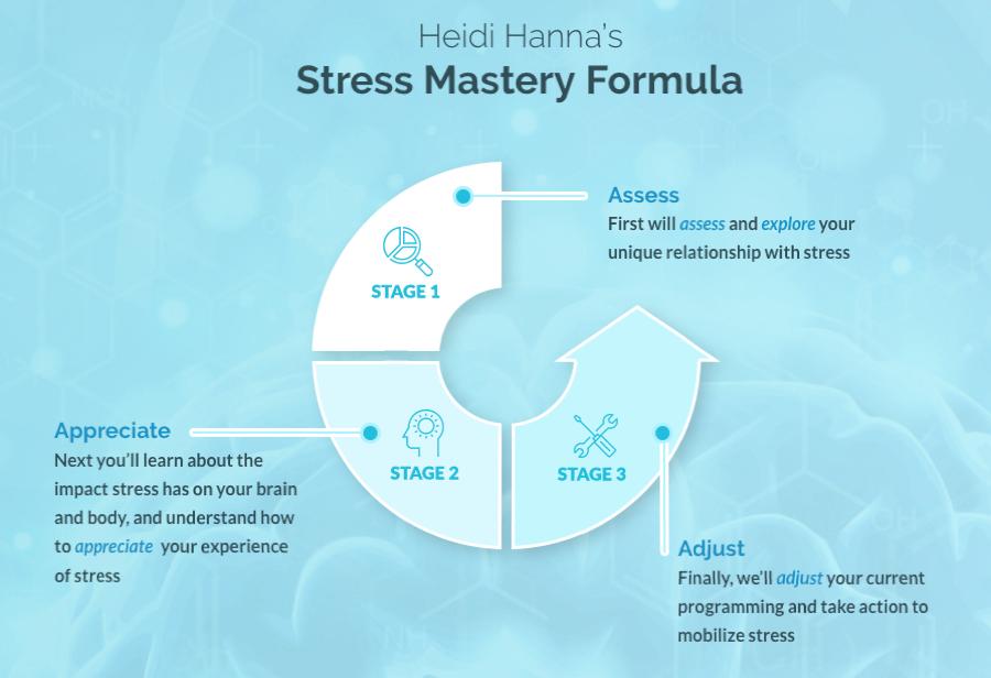 Stress Mastery Formula
